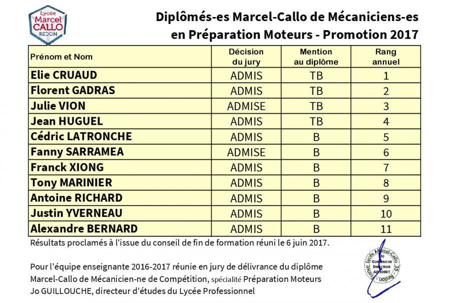 Mcpm 2016 17 diplome marcel callo decisions du jury et classement